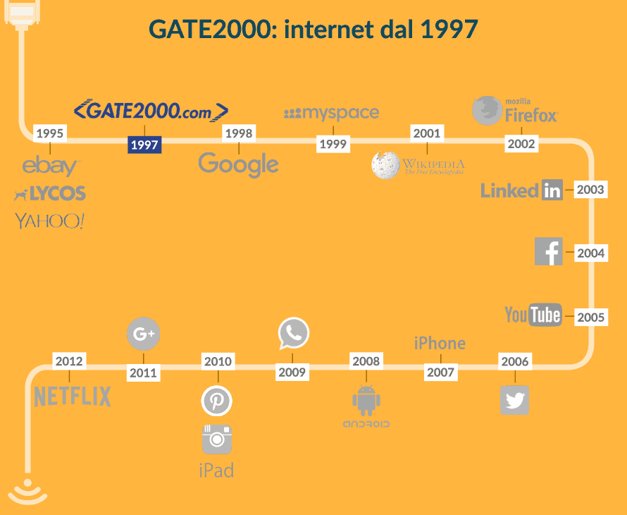 GATE2000: internet dal 1997